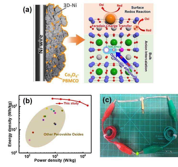 개발된 물질의 전기에너지 저장 원리와 이를 적용한 하이브리드 슈퍼커패시터의 성능 연구그림.