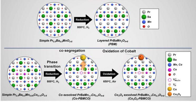 전이 금속이 용출된 이중층 페로브스카이트 산화물 합성 모식도.