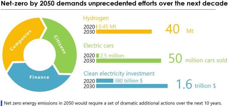 국제에너지기구(IEA)는 2050년에 탄소중립을 실현하려면 향후 10년간 ▲기업이 수소 사용량을 0.45Mt에서 40Mt로 늘리고 ▲시민들의 전기차 구매대수를 250만대에서 5000만대로 확대하며 ▲청정 에너지 투자액이 3800억달러에서 1조6000억달러로 늘어야 한다고 추산했다.(자료=국제에너지기구)