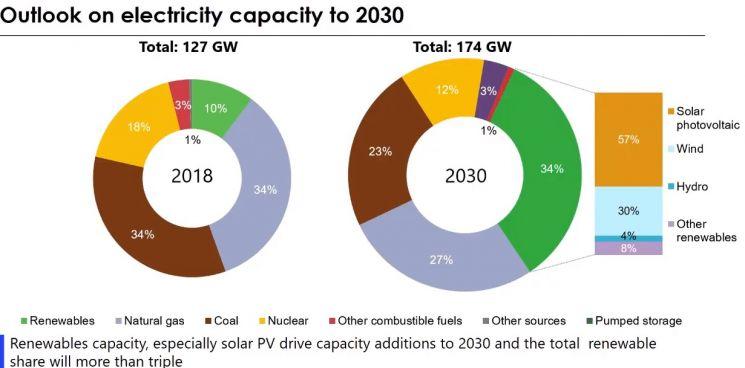 국제에너지기구(IEA)가 한국의 에너지 수급 및 재생에너지3020 이행계획에 대해 예상한 자료. 올해 34%인 석탄은 23%로, 18%인 원자력을 12%로 줄고, 재생에너지는 10%에서 34%로 늘 것으로 예상했다. 재생에너지의 57%는 태양광, 30%는 풍력, 4%는 수소가 차지할 것으로 봤다.(자료=국제에너지기구)