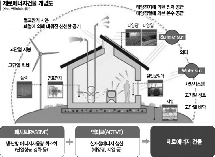 건물 에너지 자급자족 … 탄소배출 '0' 시대로
