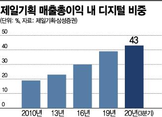 '디지털 강자' 자리매김…제일기획 感좋다