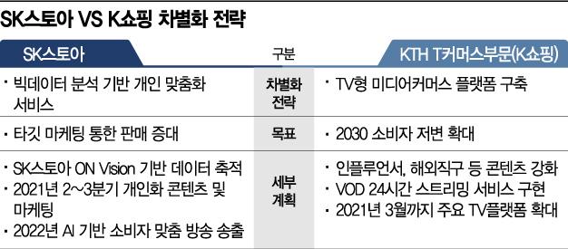 '5兆시장 T커머스' 불붙은 1위 경쟁