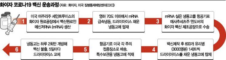 """트럼프 """"다음주부터 백신 배송""""…美 드라이아이스 확보 비상"""