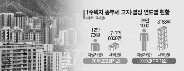 """""""증세 없다"""" 맹약 어디가고…종부세 폭탄 1주택자 29만명"""