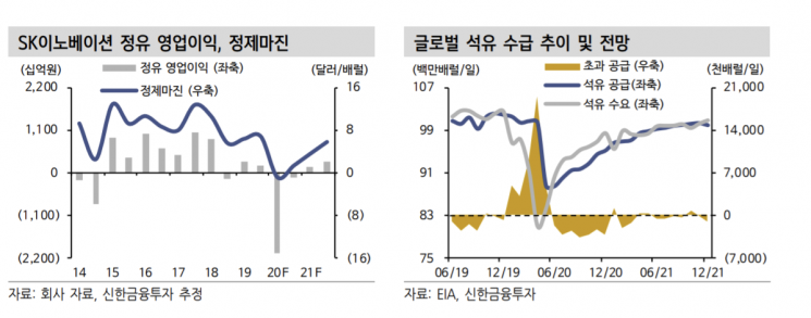 지지부진했던 SK이노베이션, 한 달간 46% 상승
