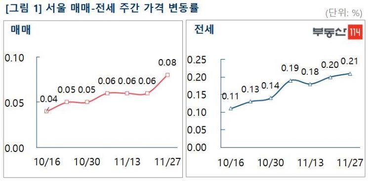 """이번주 서울 아파트, """"매매·전세 동반 상승폭 확대"""""""