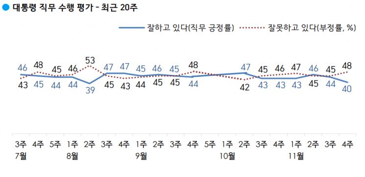 문 대통령 지지율 40%…취임 후 최저치 근접 [갤럽]