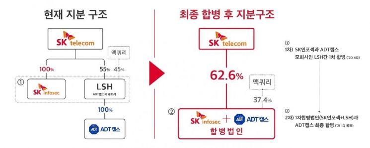 """보안전문 1위 노리는 SK텔레콤 """"자회사 ADT캡스-SK인포섹 합병""""(상보)"""