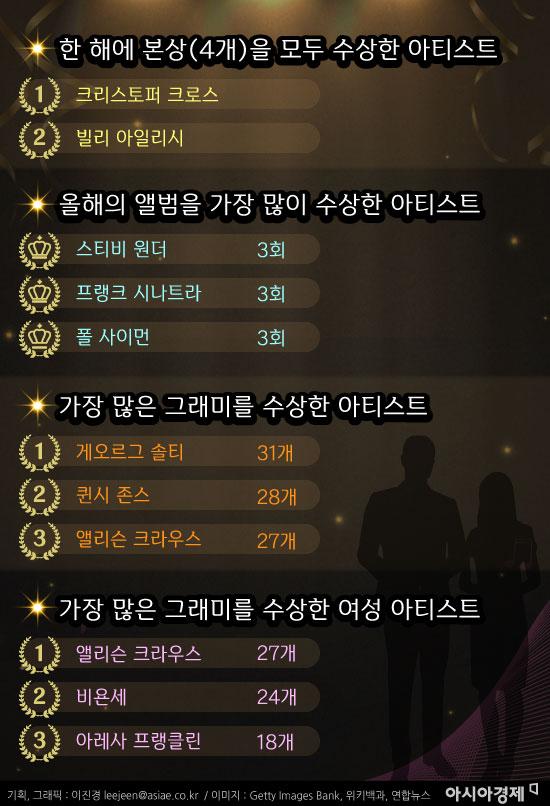 [인포그래픽]BTS, 음악상 최고권위 '그래미' 품을까