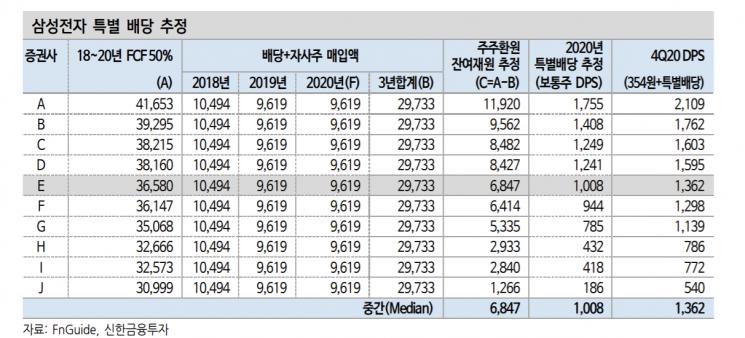 """""""삼성전자 특별 배당 가능성…코스피 200 연간 배당↑"""""""