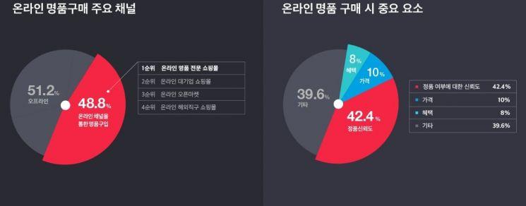"""""""올해 명품 구매, 절반은 온라인으로 쇼핑"""""""