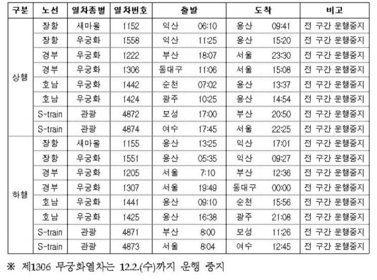11월 29일~12월 1일 운행 중단 노선현황. 한국철도 제공