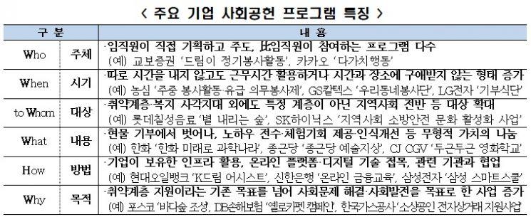 """""""국내 기업, 사회공헌 지출액 전년比 14.8% 증가"""""""