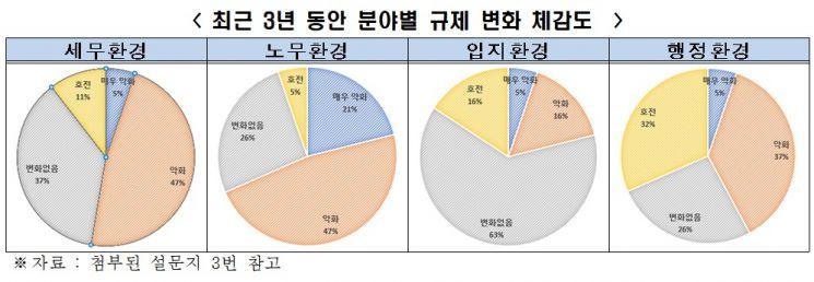 """""""주한 외투기업, 3년 간 노무환경 '나빠졌다' 68.5% 달해"""""""
