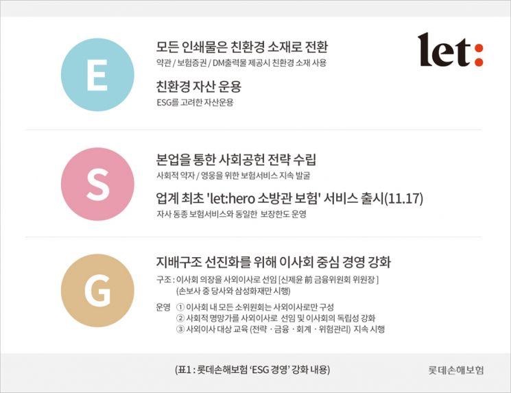 """롯데손해보험, 'ESG 경영' 강화 선언…""""환경분야 강화"""""""