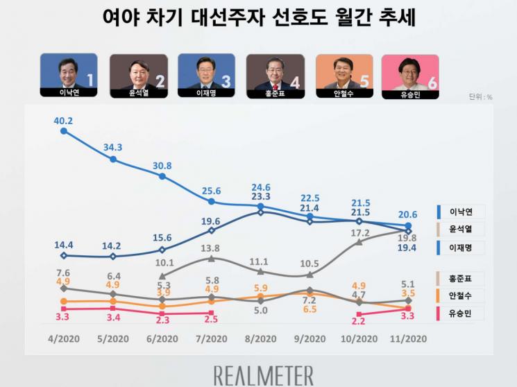 윤석열, 차기 대권 2위…이낙연·이재명과 오차범위 내 접전 [리얼미터]