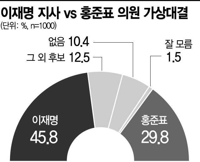 [아경 여론조사] 이재명 41.7% vs 유승민 32.2%ㆍ이재명 45.8% vs 홍준표 29.8%