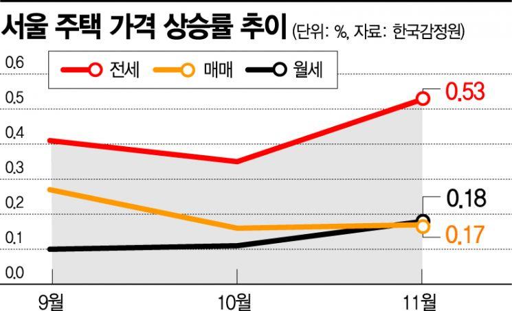 서울 '매매·전세·월세' 동반상승…평균 매맷값 7억 돌파