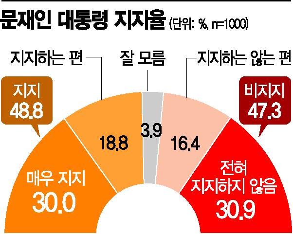 [아경 여론조사] 文 대통령 '지지' 48.8%, '非지지' 47.3%