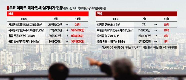 """정부 대책이 기름 부은 '매매·전세'…""""땜질처방에 동반상승"""""""