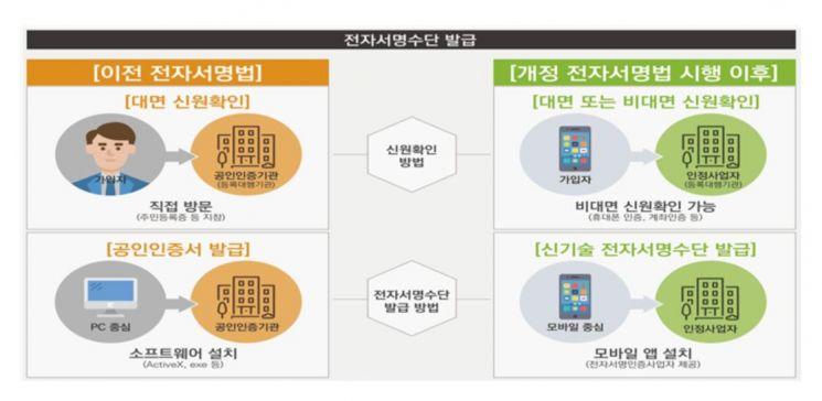 """""""굿바이 공인인증서""""…전자서명법 시행령 개정안 통과"""