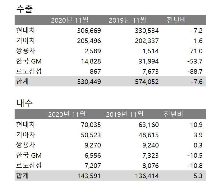 완성차 5개사, 11월 내수 14만3591대 판매…세 달 연속 증가세(종합)