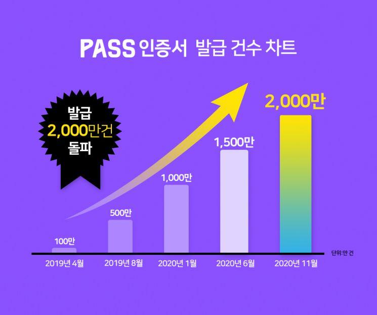 '굿바이' 공인인증서...PASS 앱 2000만건 돌파