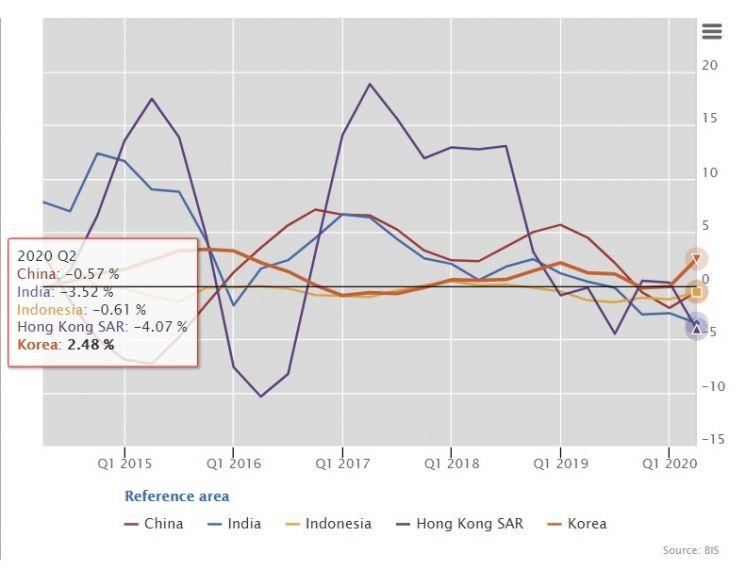 분기별 실질 주택(주거용부동산) 가격 증감률 추이  *자료 : 국제결제은행(BIS)