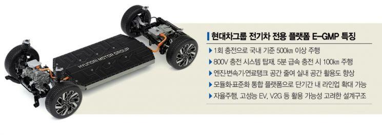 현대차, E-GMP로 차세대 전기차 승부수…테슬라·폭스바겐과 3강 구도