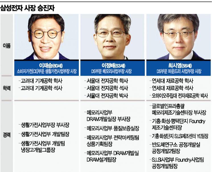 '안정 속 쇄신' 택한 이재용…혁신인재 '핀셋승진'(종합)