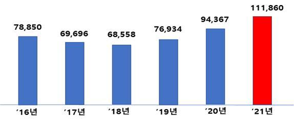 산업부 연도별 예산 현황. (단위=억원, 자료=산업통상자원부)