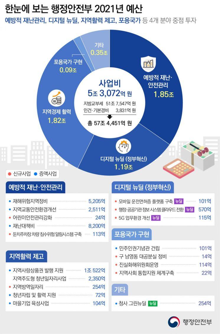 지역상품권 발행 지원에 1조522억 투입 … 행안부 내년 예산 57조원