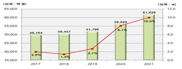 2016~2021년 해양수산부 예산 추이.