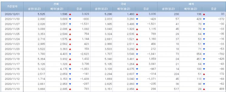 [일일펀드동향] 국내 주식형펀드 18거래일 연속 자금 이탈…총1조4766억원