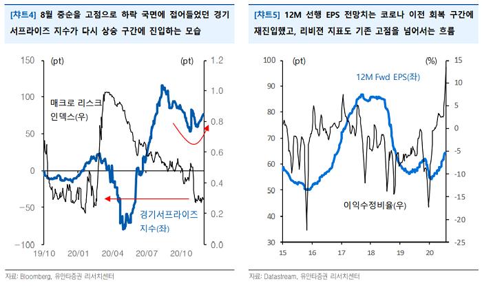 """[굿모닝 증시]""""코스피, 탄력 둔화 우려 vs 점증하는 펀더멘털 기대"""""""