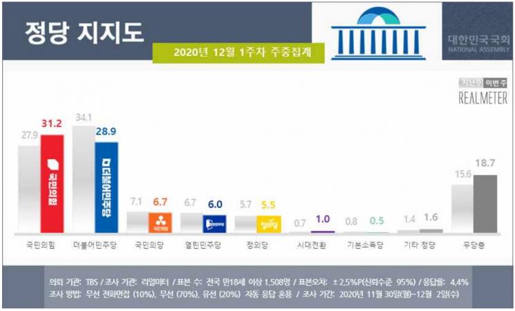 文지지율 37.4%로 취임 후 최저…국민의힘은 민주당 지지율 역전 [리얼미터]