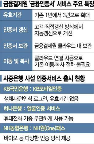 공인인증서 폐지 D-7…금융권, 국민인증서 자리 경쟁 치열
