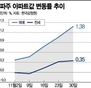"""""""집값이 파주지세""""…규제 피한 파주 '풍선효과' 심화"""