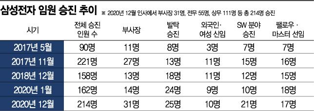 삼성전자 '예비 CEO' 부사장 31명 승진…SW 인재도 '대거 발탁'(종합)