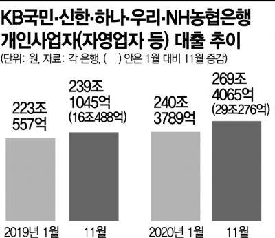 '빚의 사다리'로 버틴 자영업…주요은행 대출 증가폭 2배 가까이↑