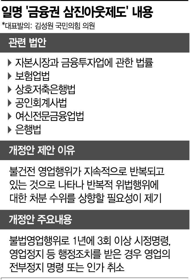 도 넘은 금융사 옥죄기…2년 만에 다시 나타난 '삼진아웃제'(종합)