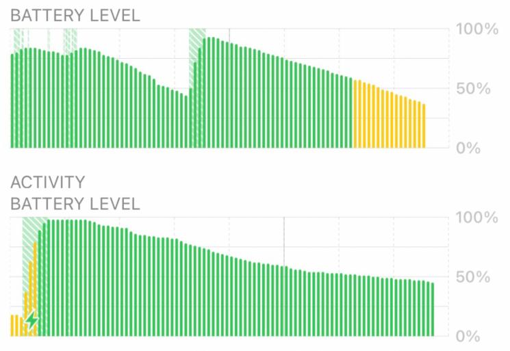 애플 포럼을 통해 모바일 엔지니어라고 밝힌 한 아이폰12 프로 사용자가 배터리 방전율을 공개했다. 상단 이미지는 저전력 모드일 때도 배터리 소모가 발생한 내역, 하단 이미지는 활성 상태에서의 배터리 소모 발생률이다.