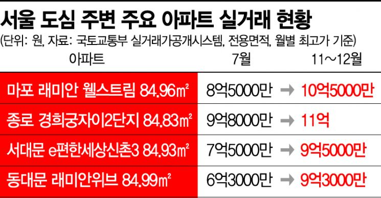 """마·용·성 10억, 동·서대문 9억…""""천장 뚫린 강북 전세"""""""
