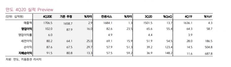 """만도, 4분기 영업이익 1000억원 전망…""""실적개선 초입"""""""