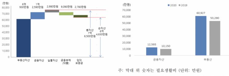 응답자의 평균 자산·부채 / 항목별 총자산 변화