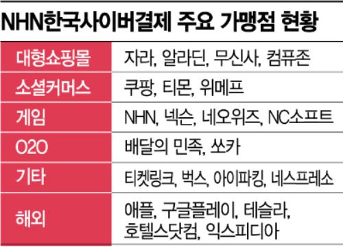 NHN한국사이버, 비대면·무현금 쇼핑 늘어 결제대행서비스 '날개'