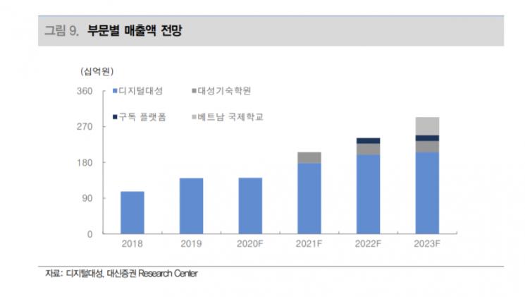 """[클릭 e종목] """"디지털 대성, 2023년까지 이익 상승구간 진입"""""""