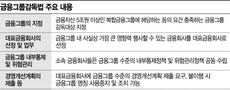 삼성·한화·현대차 등 금융그룹 위험 대응여력 커져(종합)