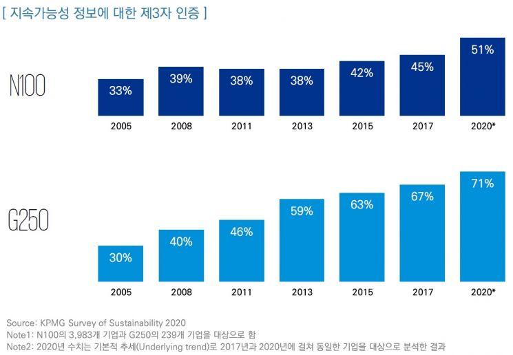 글로벌 상위 기업 80% '지속가능성 정보' 공개